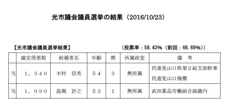 光市議会議員選挙結果