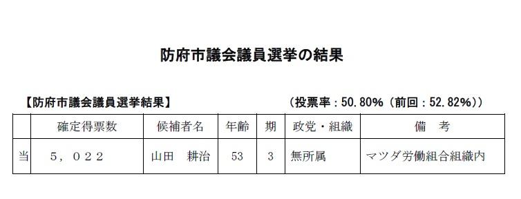 防府市議会議員選挙の結果